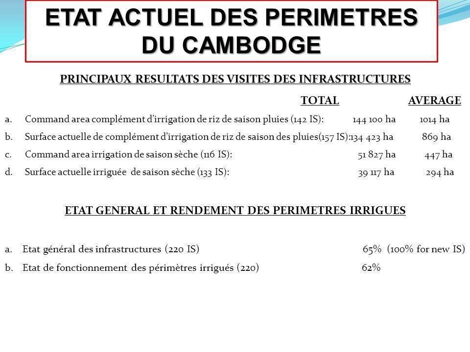 PRINCIPAUX RESULTATS DES VISITES DES INFRASTRUCTURES TOTAL AVERAGE a. Command area complément dirrigation de riz de saison pluies (142 IS): 144 100 ha