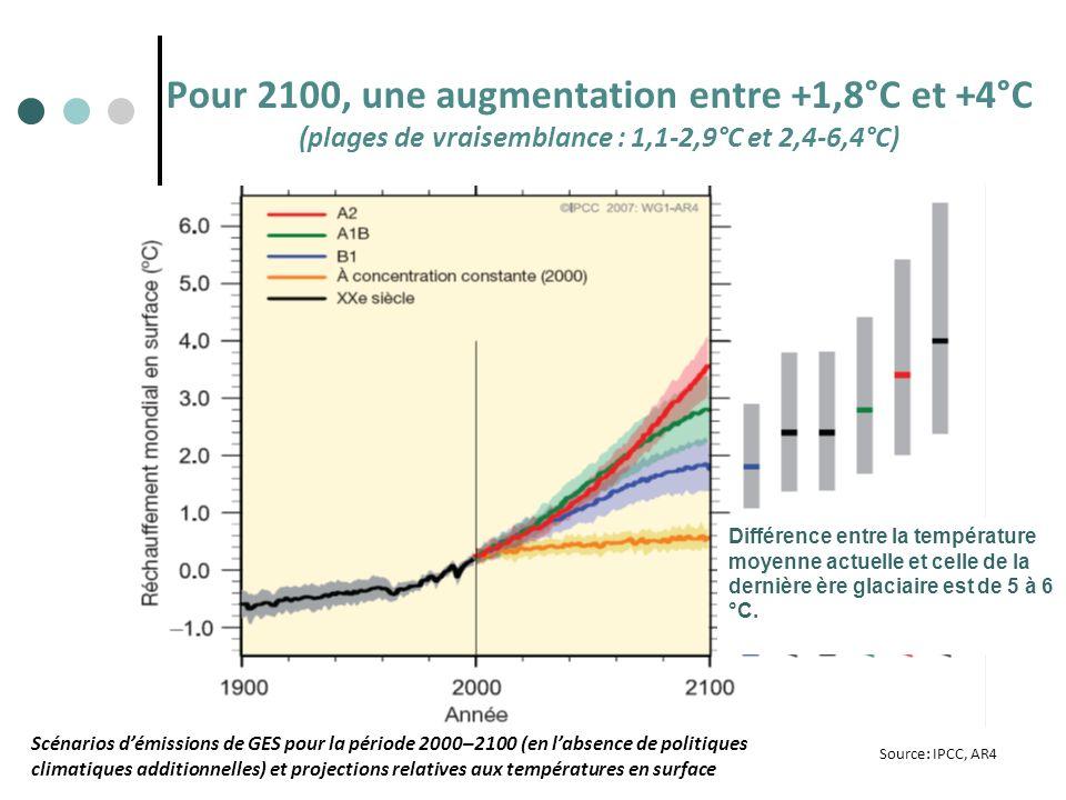 Pour 2100, une augmentation entre +1,8°C et +4°C (plages de vraisemblance : 1,1-2,9°C et 2,4-6,4°C) Source: IPCC, AR4 Scénarios démissions de GES pour