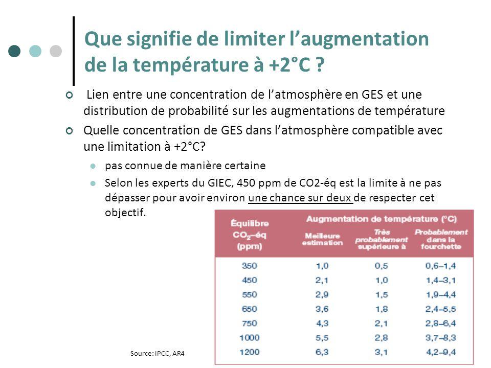 Lien entre une concentration de latmosphère en GES et une distribution de probabilité sur les augmentations de température Quelle concentration de GES