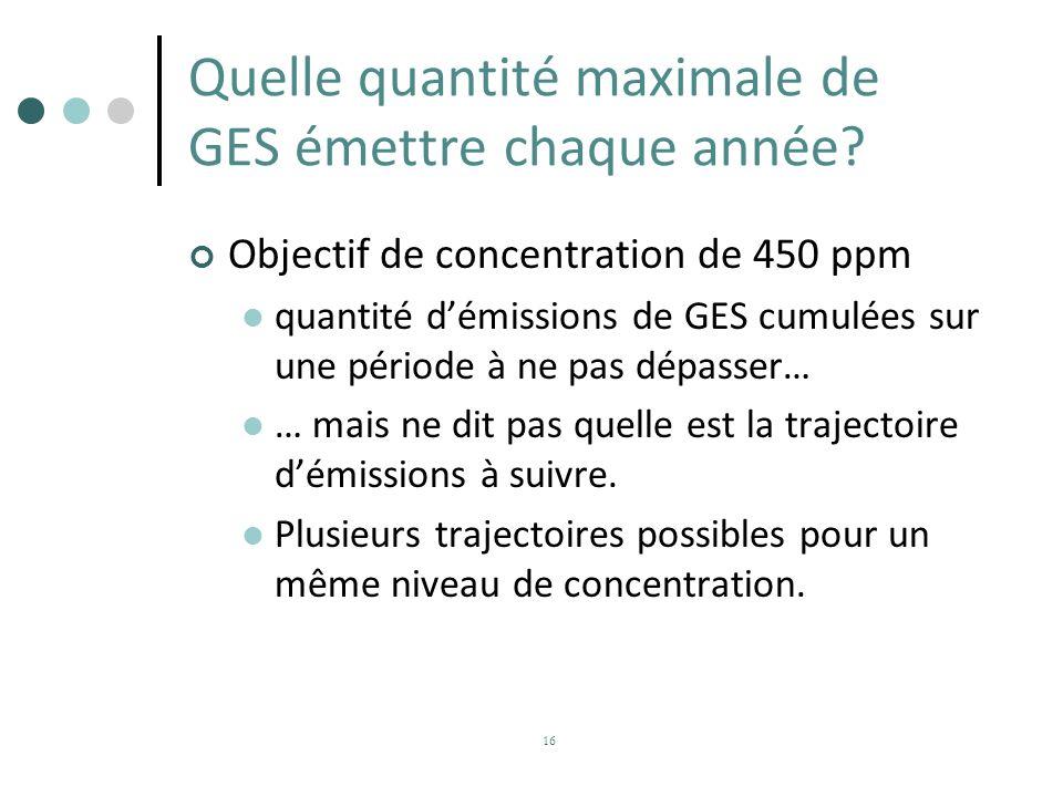 Quelle quantité maximale de GES émettre chaque année? Objectif de concentration de 450 ppm quantité démissions de GES cumulées sur une période à ne pa
