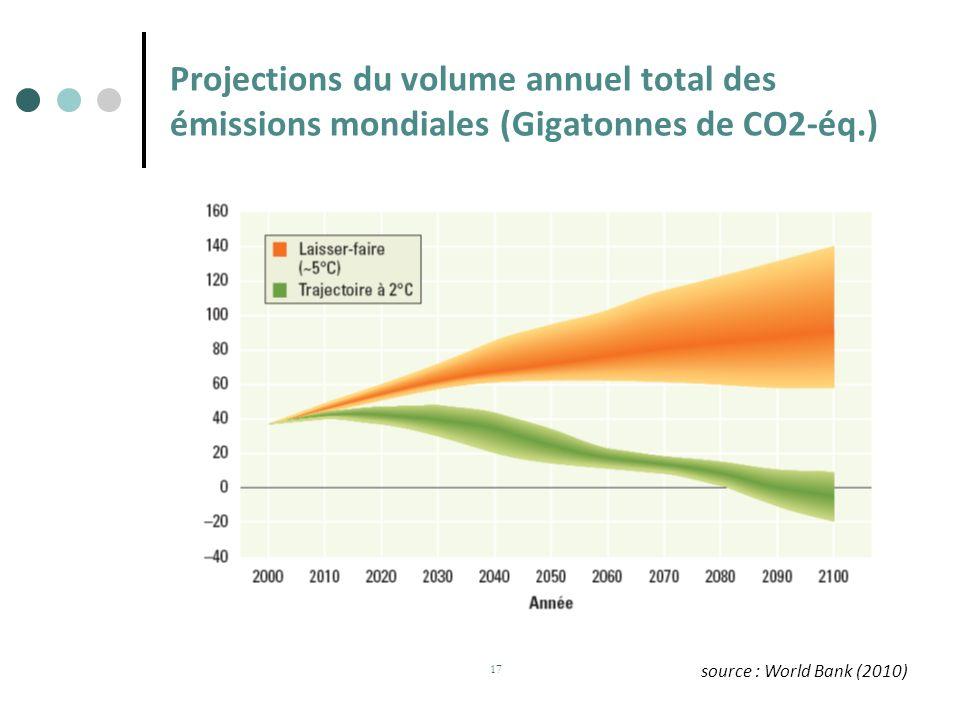 Projections du volume annuel total des émissions mondiales (Gigatonnes de CO2-éq.) 17 source : World Bank (2010)