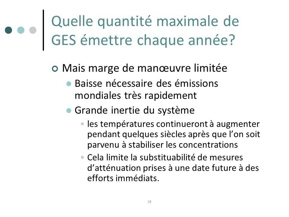 Quelle quantité maximale de GES émettre chaque année? Mais marge de manœuvre limitée Baisse nécessaire des émissions mondiales très rapidement Grande