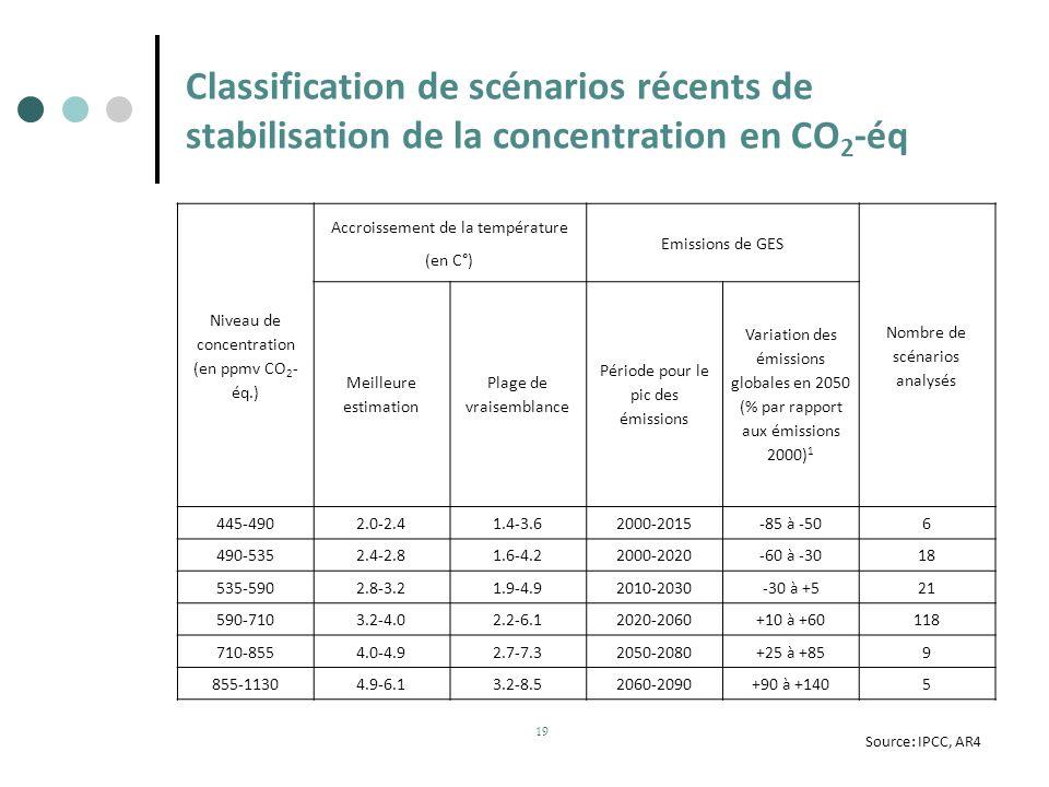 Classification de scénarios récents de stabilisation de la concentration en CO 2 -éq Niveau de concentration (en ppmv CO 2 - éq.) Accroissement de la