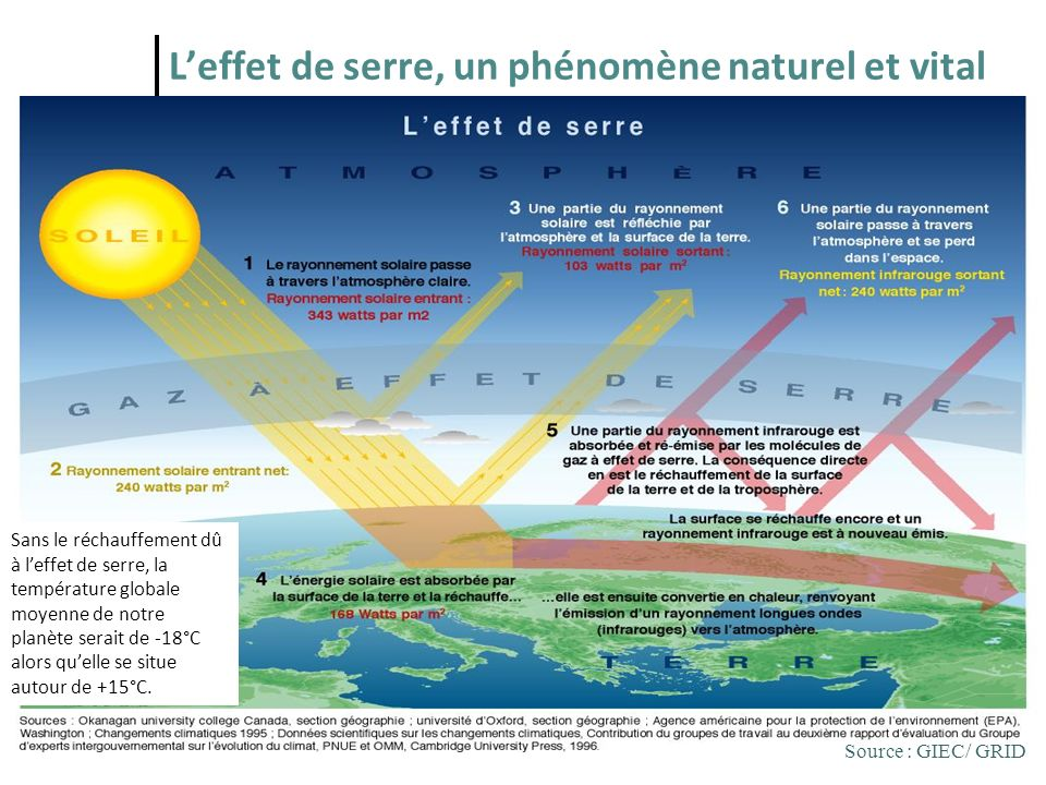2 Leffet de serre, un phénomène naturel et vital Source : GIEC/ GRID Sans le réchauffement dû à leffet de serre, la température globale moyenne de not