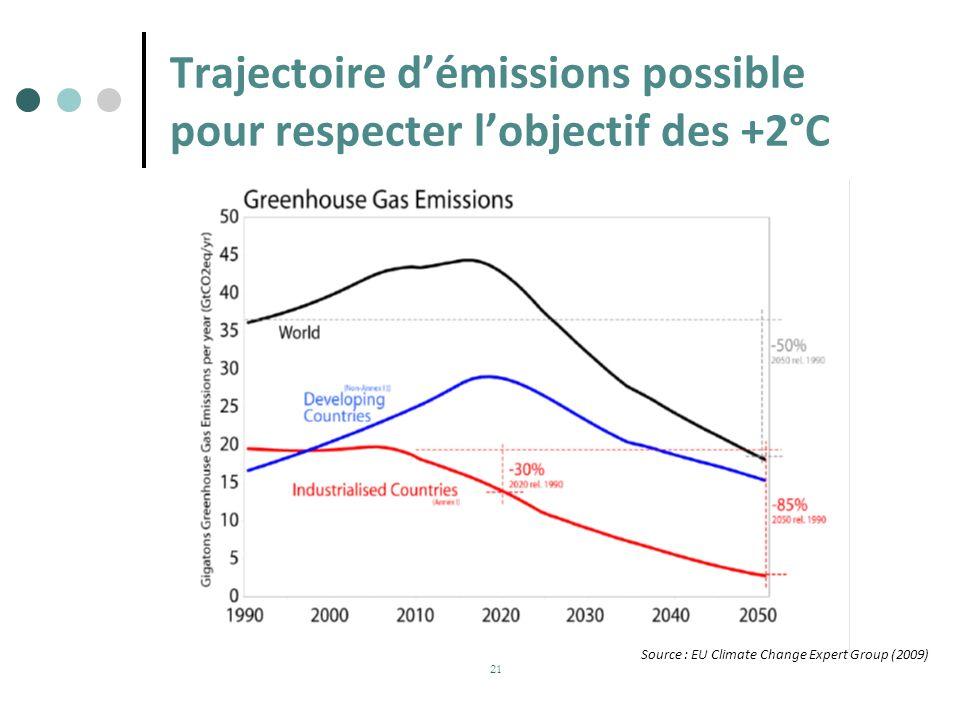 Trajectoire démissions possible pour respecter lobjectif des +2°C 21 Source : EU Climate Change Expert Group (2009)
