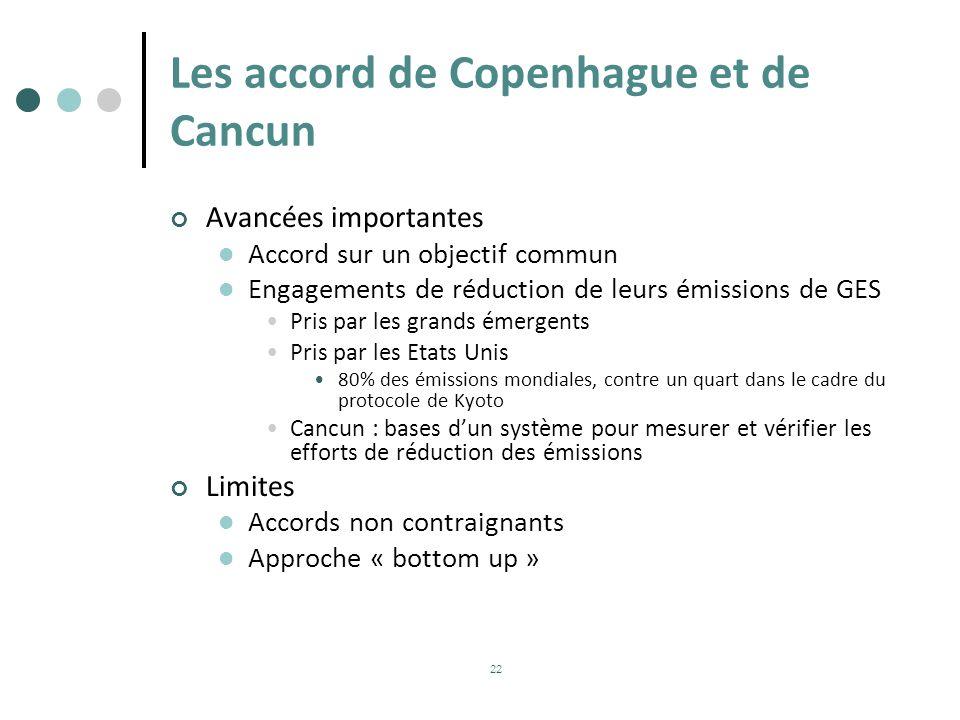 Les accord de Copenhague et de Cancun Avancées importantes Accord sur un objectif commun Engagements de réduction de leurs émissions de GES Pris par l