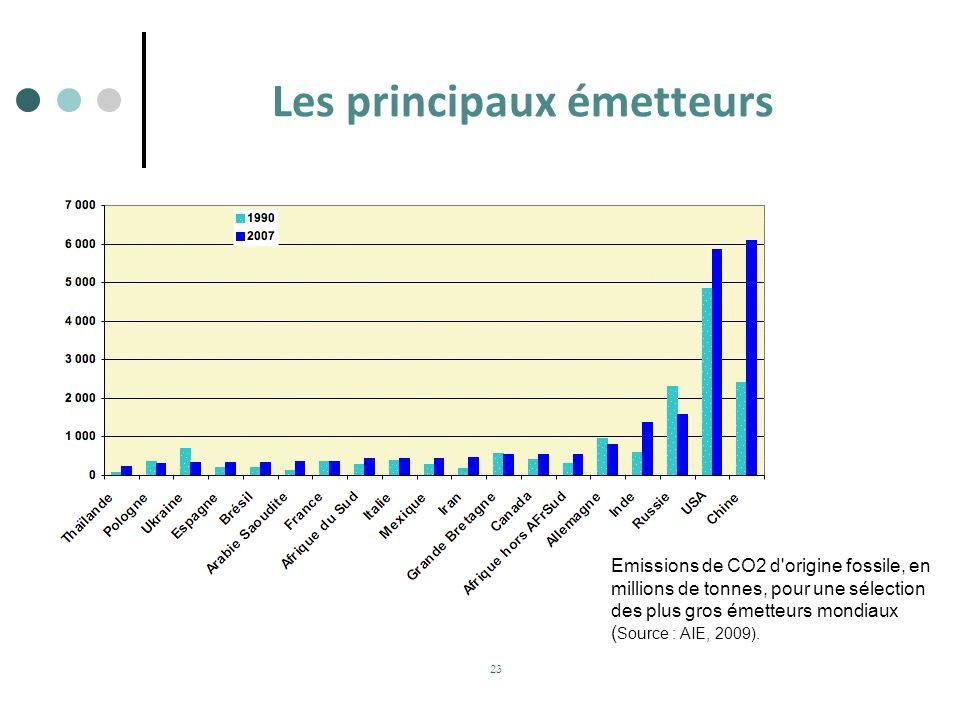 23 Les principaux émetteurs Emissions de CO2 d'origine fossile, en millions de tonnes, pour une sélection des plus gros émetteurs mondiaux ( Source :