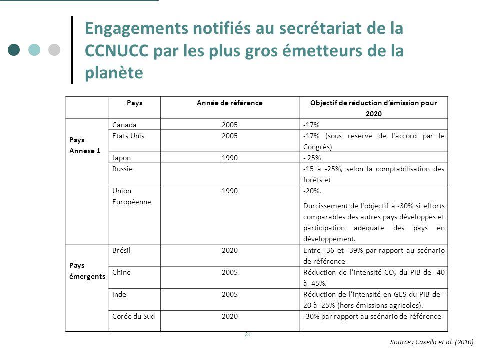 Engagements notifiés au secrétariat de la CCNUCC par les plus gros émetteurs de la planète PaysAnnée de référence Objectif de réduction démission pour