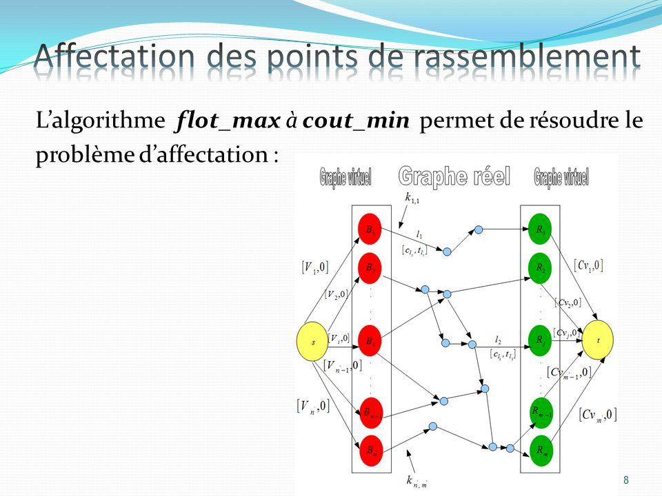 Lalgorithme flot_max à cout_min permet de résoudre le problème daffectation : 8