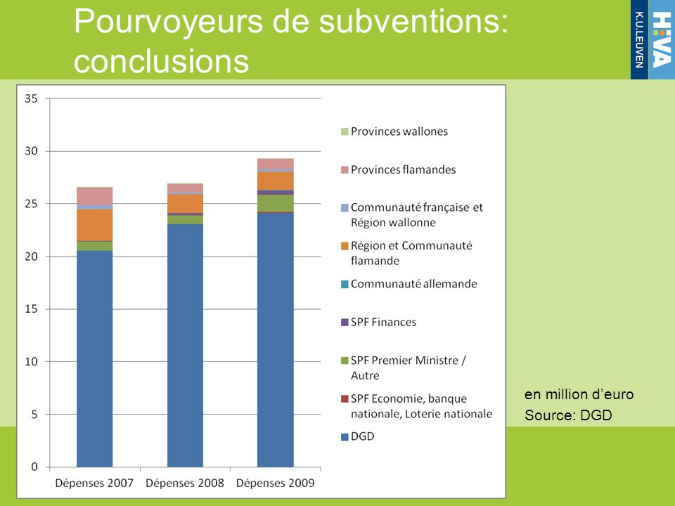 en million deuro Source: DGD Pourvoyeurs de subventions: conclusions