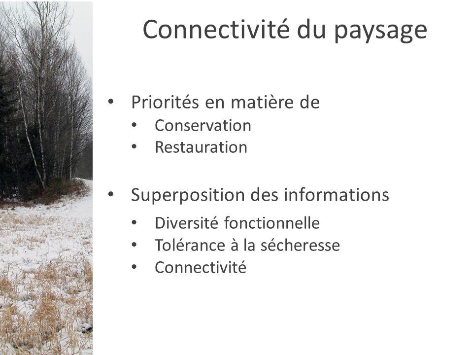 Priorités en matière de Conservation Restauration Superposition des informations Diversité fonctionnelle Tolérance à la sécheresse Connectivité