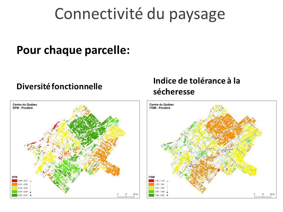 Pour chaque parcelle: Connectivité du paysage Diversité fonctionnelle Indice de tolérance à la sécheresse