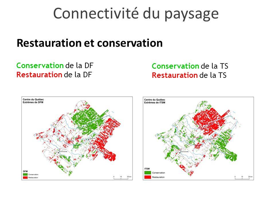 Restauration et conservation Conservation de la DF Restauration de la DF Conservation de la TS Restauration de la TS Connectivité du paysage