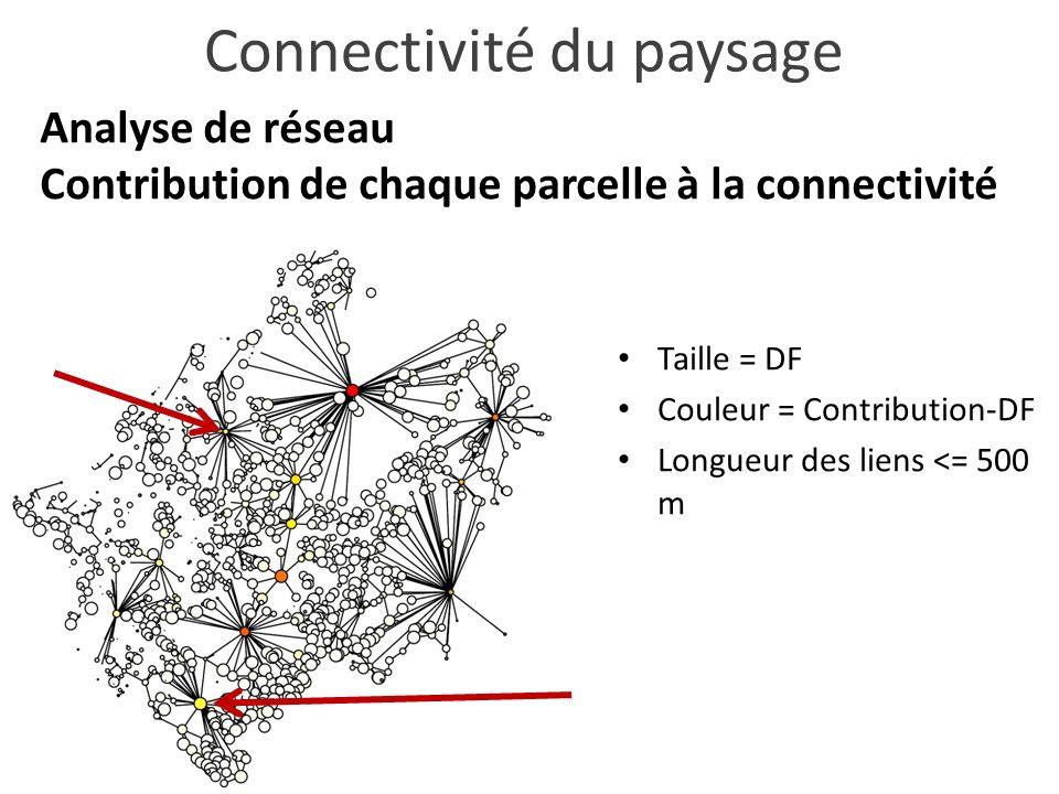 Analyse de réseau Contribution de chaque parcelle à la connectivité Connectivité du paysage Taille = DF Couleur = Contribution-DF Longueur des liens <