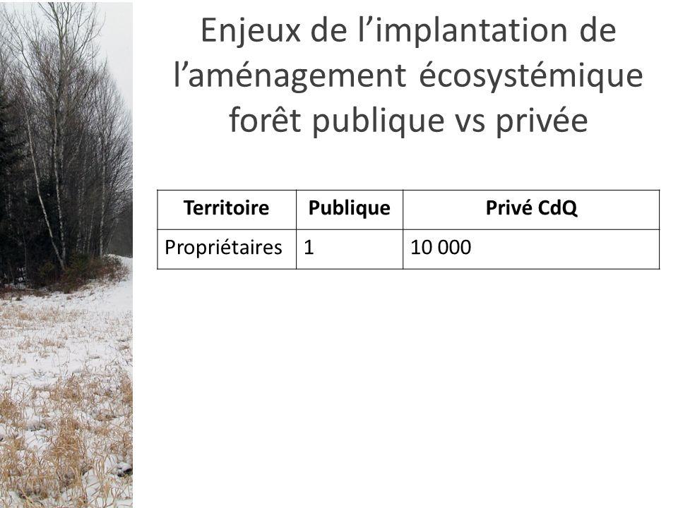 TerritoirePubliquePrivé CdQ Propriétaires110 000 VocationForestièreDiverses (agriculture, forestier, urbain) État des écosystèmes Très influencé par l