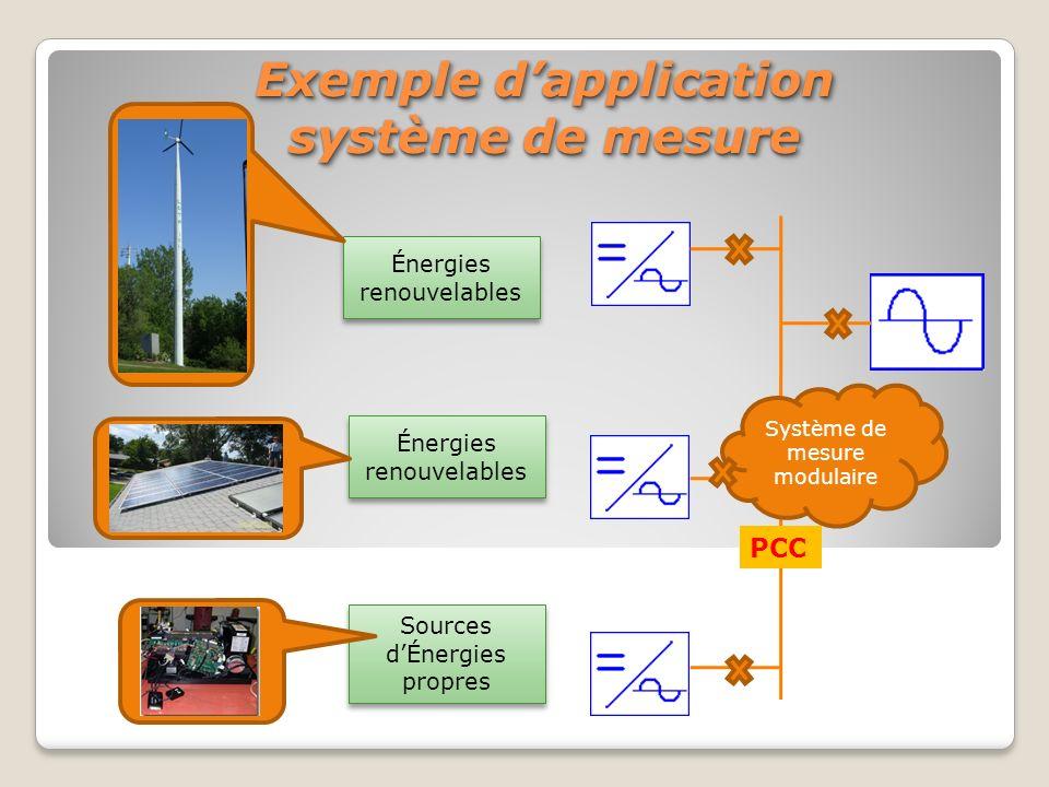 Sources dÉnergies propres Énergies renouvelables Exemple dapplication système de mesure Système de mesure modulaire PCC