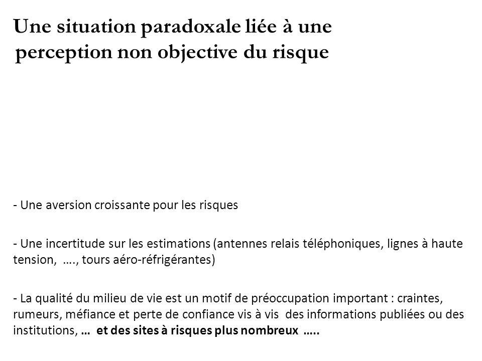 Une situation paradoxale liée à une perception non objective du risque - Une aversion croissante pour les risques - Une incertitude sur les estimation