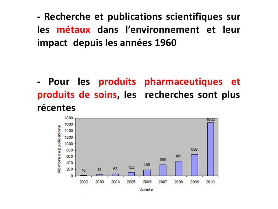 - Recherche et publications scientifiques sur les métaux dans lenvironnement et leur impact depuis les années 1960 - Pour les produits pharmaceutiques
