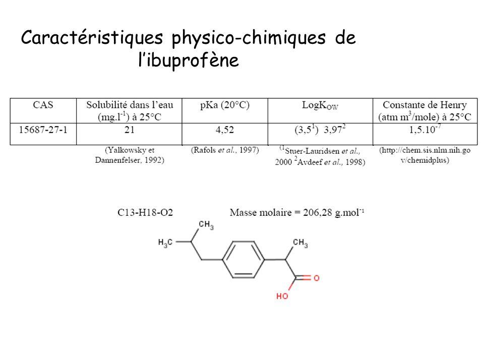 Caractéristiques physico-chimiques de libuprofène