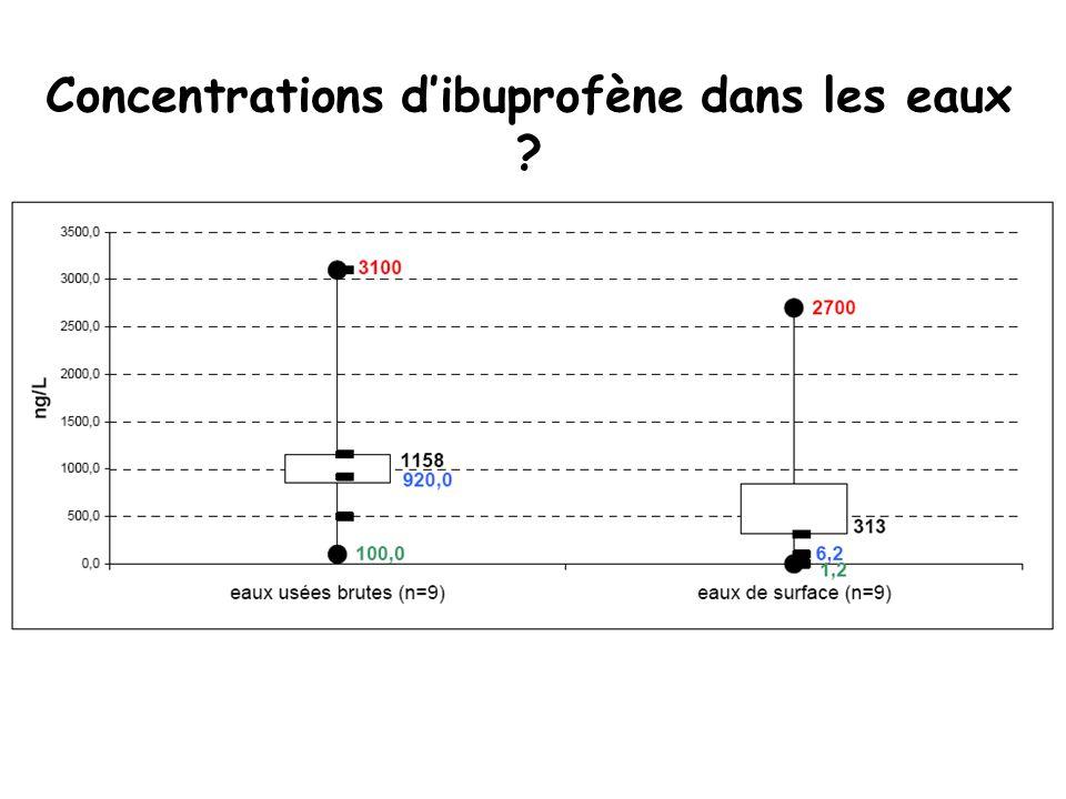 Concentrations dibuprofène dans les eaux ?