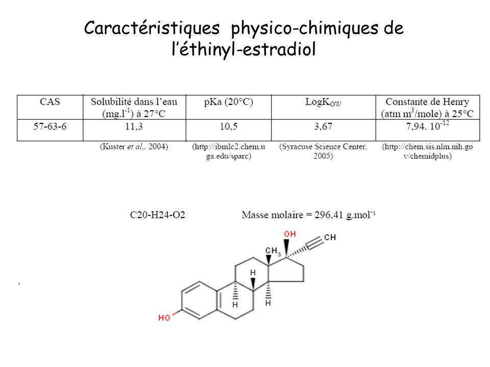 Caractéristiques physico-chimiques de léthinyl-estradiol