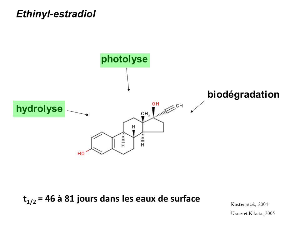 photolyse Ethinyl-estradiol hydrolyse biodégradation Kuster et al., 2004 Urase et Kikuta, 2005 t 1/2 = 46 à 81 jours dans les eaux de surface