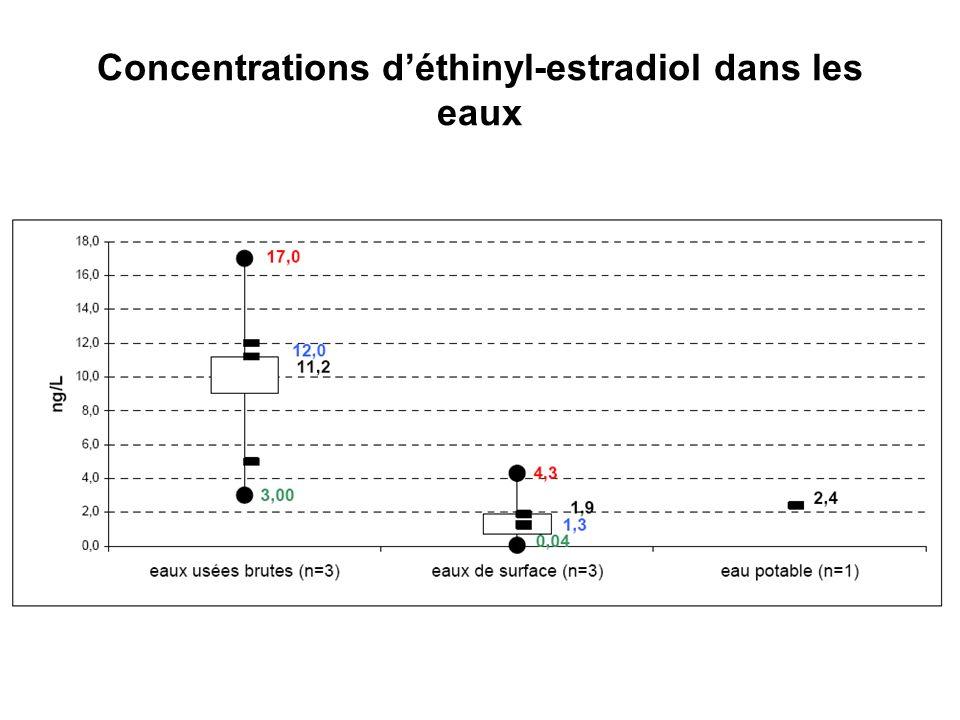 Concentrations déthinyl-estradiol dans les eaux