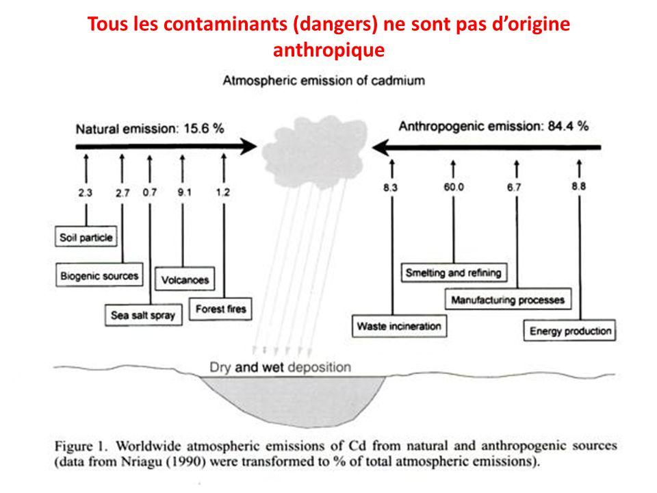 Tous les contaminants (dangers) ne sont pas dorigine anthropique