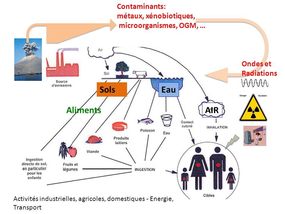 INGESTION Eau Contaminants: métaux, xénobiotiques, microorganismes, OGM, … Ondes et Radiations Aliments AIR Activités industrielles, agricoles, domest