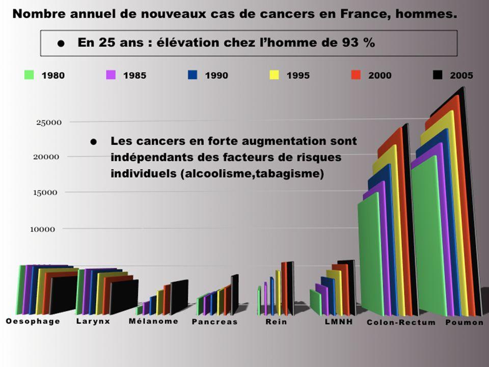 3.Quels contaminants en 2013 .