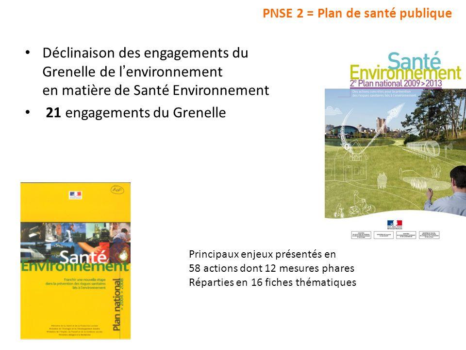PNSE 2 = Plan de santé publique Déclinaison des engagements du Grenelle de l environnement en matière de Santé Environnement 21 engagements du Grenell