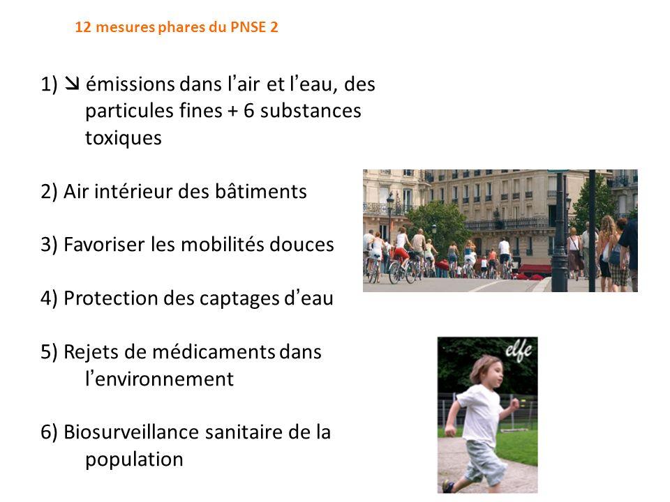1) émissions dans l air et l eau, des particules fines + 6 substances toxiques 2) Air intérieur des bâtiments 3) Favoriser les mobilités douces 4) Pro
