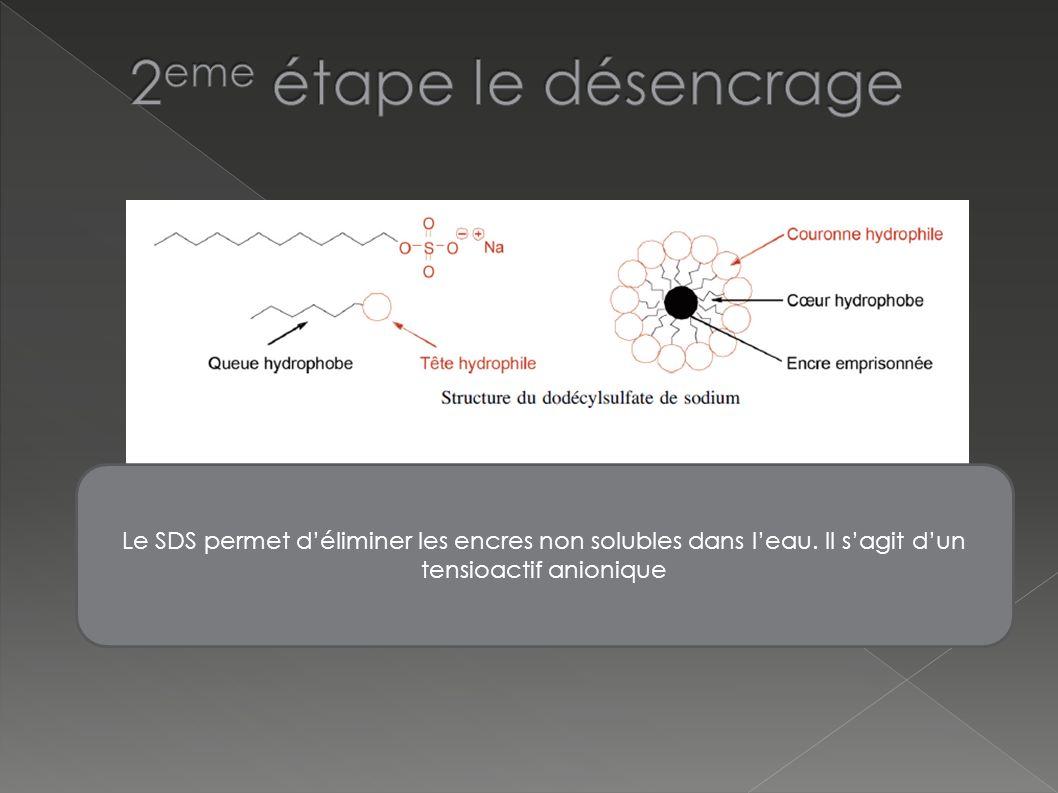 Le SDS permet déliminer les encres non solubles dans leau. Il sagit dun tensioactif anionique