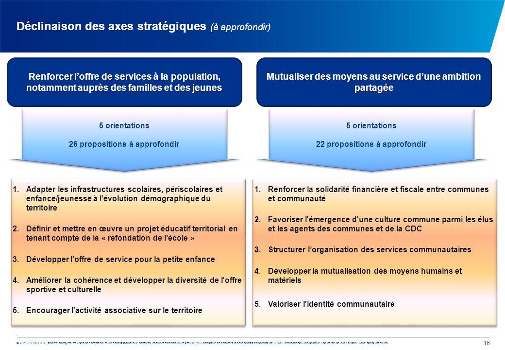 © 2013 KPMG S.A., société anonyme d expertise comptable et de commissariat aux comptes, membre français du réseau KPMG constitué de cabinets indépendants adhérents de KPMG International Cooperative une entité de droit suisse.