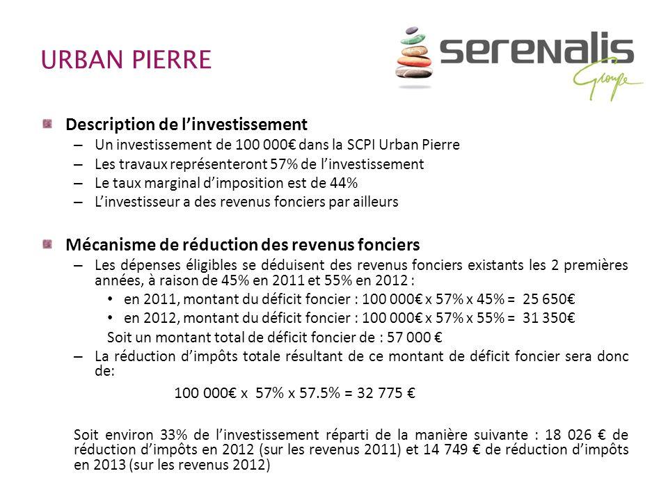 URBAN PIERRE Description de linvestissement – Un investissement de 100 000 dans la SCPI Urban Pierre – Les travaux représenteront 57% de linvestisseme