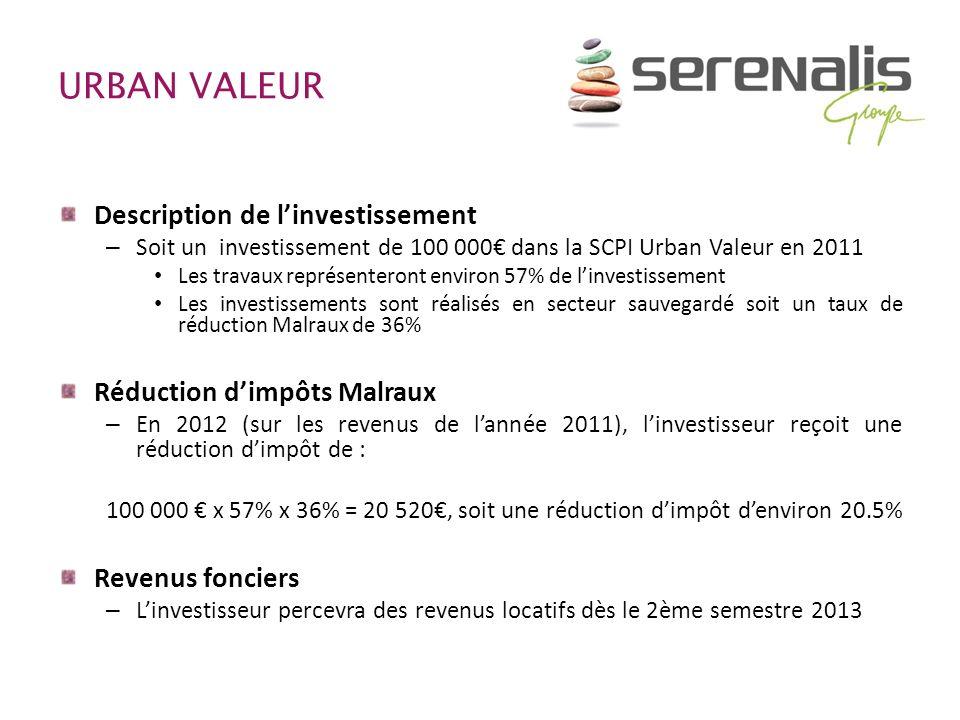 URBAN VALEUR Description de linvestissement – Soit un investissement de 100 000 dans la SCPI Urban Valeur en 2011 Les travaux représenteront environ 5