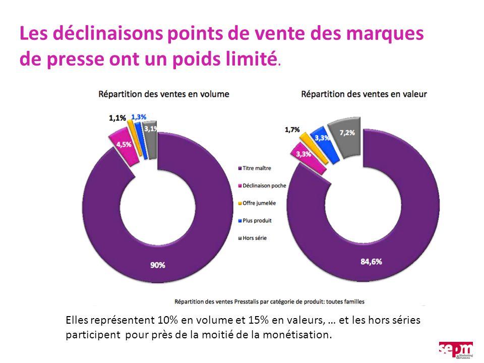 Les déclinaisons points de vente des marques de presse ont un poids limité. Elles représentent 10% en volume et 15% en valeurs, … et les hors séries p