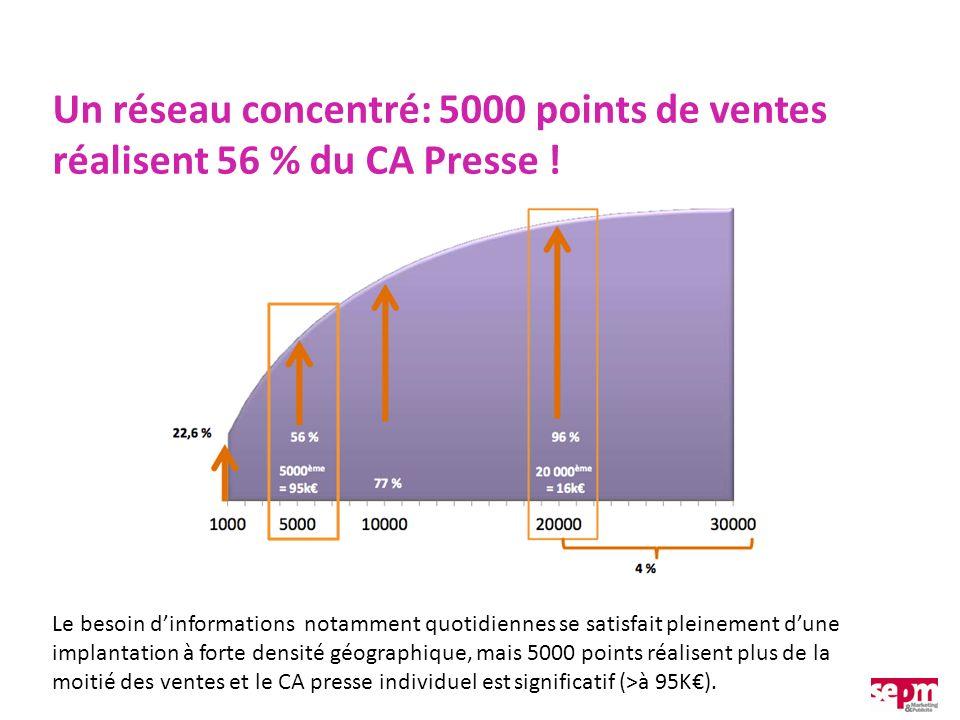 Un réseau concentré: 5000 points de ventes réalisent 56 % du CA Presse ! Le besoin dinformations notamment quotidiennes se satisfait pleinement dune i