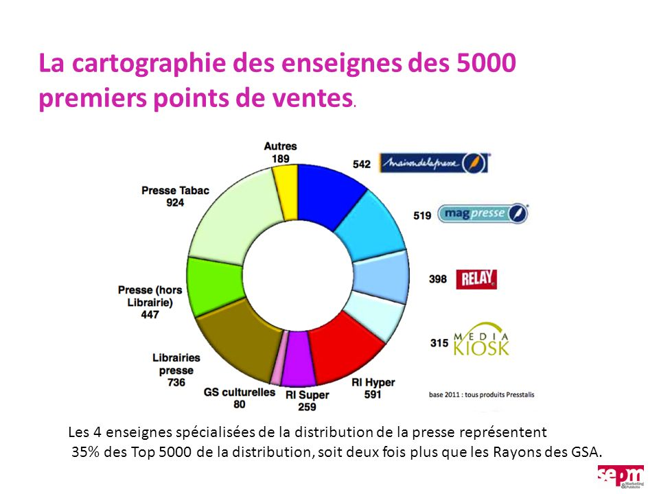 La cartographie des enseignes des 5000 premiers points de ventes. Les 4 enseignes spécialisées de la distribution de la presse représentent 35% des To