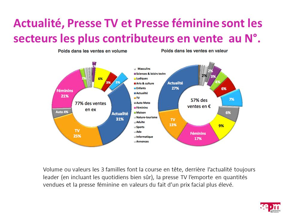 Actualité, Presse TV et Presse féminine sont les secteurs les plus contributeurs en vente au N°. Volume ou valeurs les 3 familles font la course en tê
