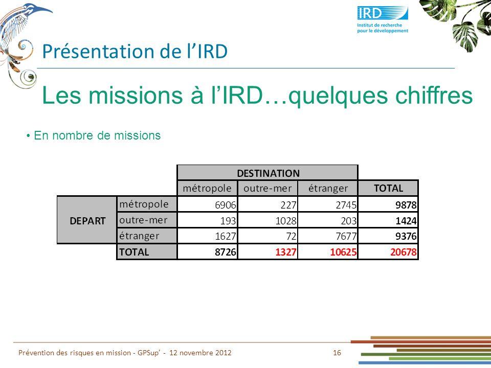 Présentation de lIRD 16 Prévention des risques en mission - GPSup - 12 novembre 2012 Les missions à lIRD…quelques chiffres En nombre de missions