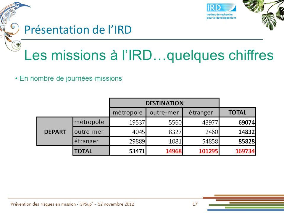 Présentation de lIRD 17 Prévention des risques en mission - GPSup - 12 novembre 2012 Les missions à lIRD…quelques chiffres En nombre de journées-missi