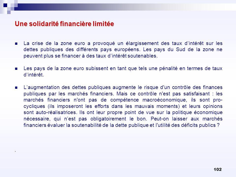 102 Une solidarité financière limitée La crise de la zone euro a provoqué un élargissement des taux dintérêt sur les dettes publiques des différents p