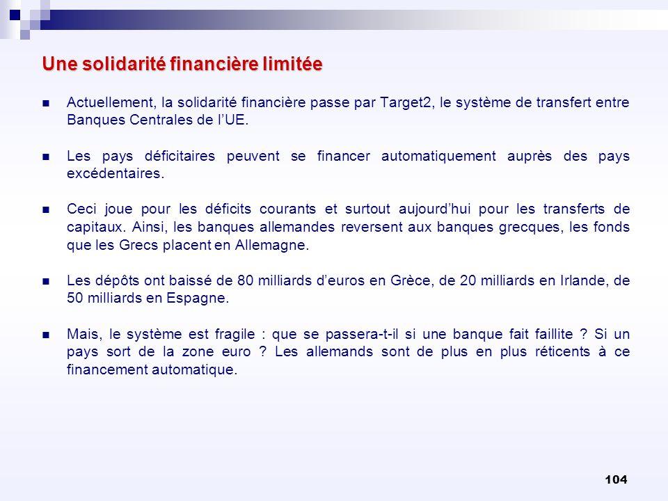 104 Une solidarité financière limitée Actuellement, la solidarité financière passe par Target2, le système de transfert entre Banques Centrales de lUE