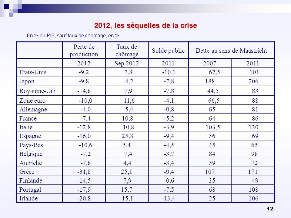 12 2012, les séquelles de la crise Perte de production Taux de chômage Solde publicDette au sens de Maastricht 2012Sep 2012201120072011 Etats-Unis-9,2