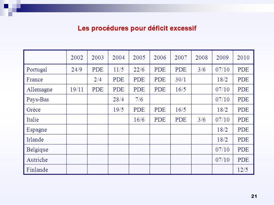 21 Les procédures pour déficit excessif 200220032004200520062007200820092010 Portugal24/9PDE11/522/6PDE 3/607/10PDE France 2/4PDE 30/1 18/2PDE Allemag