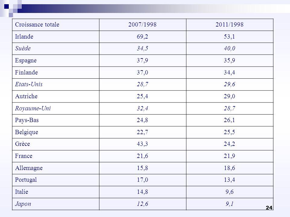 24 Croissance totale2007/19982011/1998 Irlande69,253,1 Suède34,540,0 Espagne37,935,9 Finlande37,034,4 Etats-Unis28,729,6 Autriche25,429,0 Royaume-Uni3
