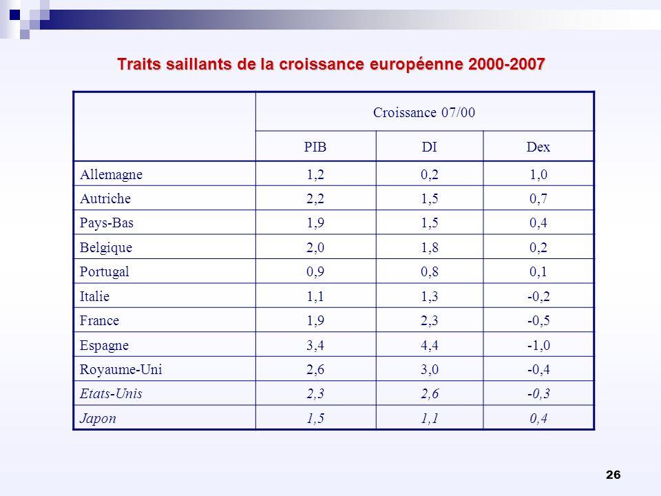 26 Traits saillants de la croissance européenne 2000-2007 Croissance 07/00 PIBDIDex Allemagne1,20,21,0 Autriche2,21,50,7 Pays-Bas1,91,50,4 Belgique2,0