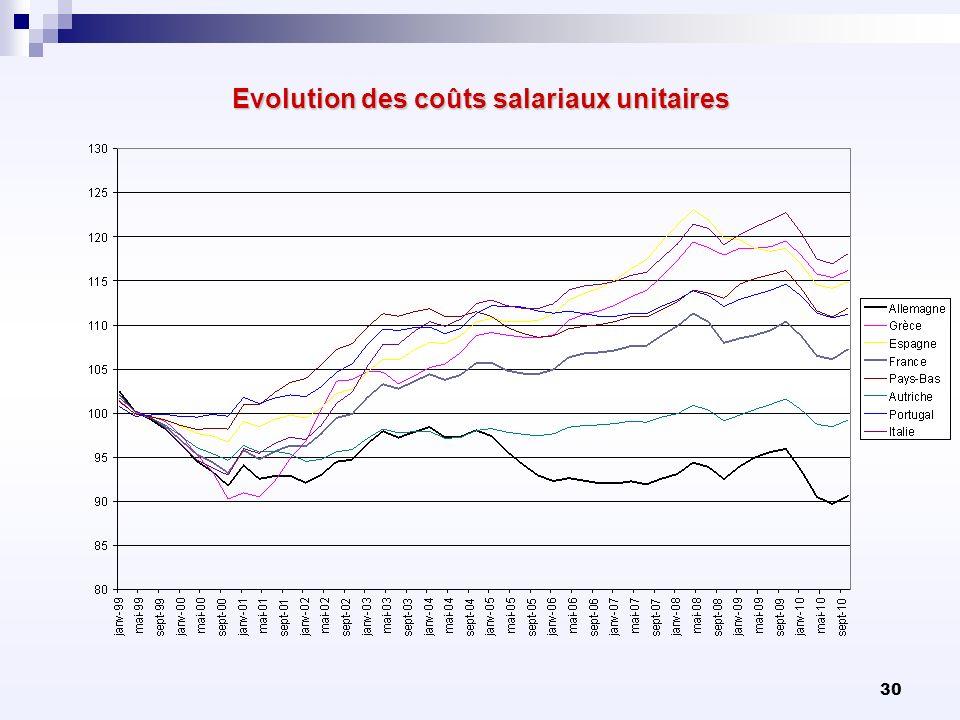 30 Evolution des coûts salariaux unitaires