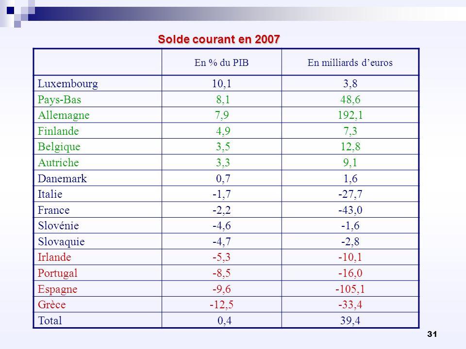31 Solde courant en 2007 En % du PIBEn milliards deuros Luxembourg10,13,8 Pays-Bas 8,148,6 Allemagne7,9192,1 Finlande 4,97,3 Belgique 3,512,8 Autriche